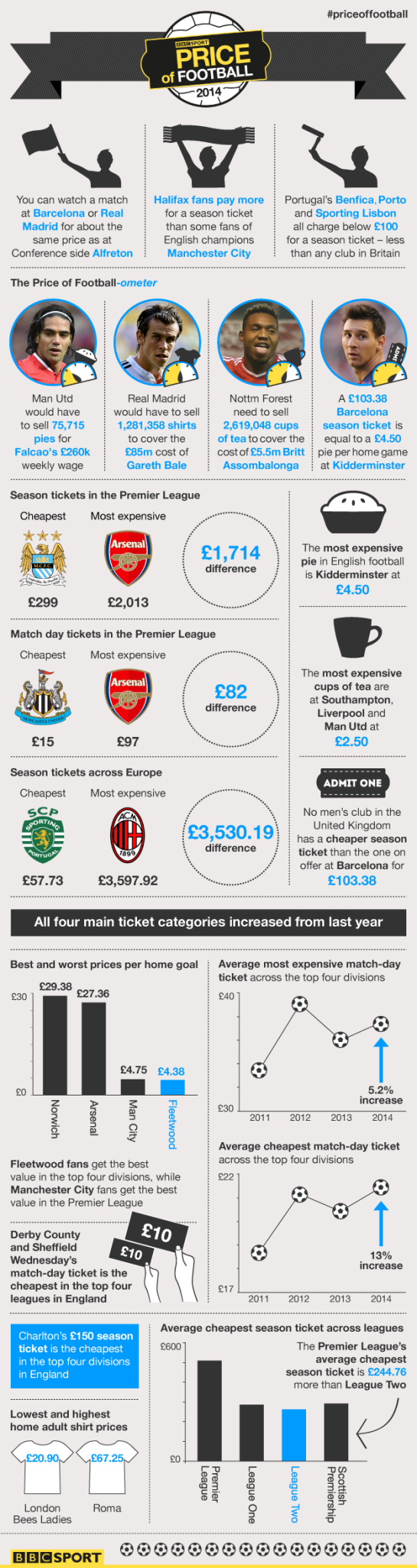 BBC Price of Football Infographic