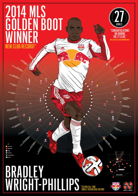bradley wright phillips x nyredbulls x 8by8 1